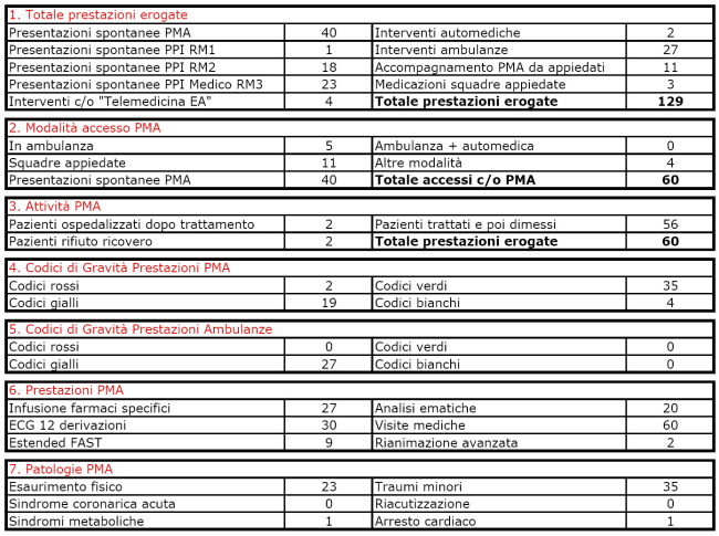 statistiche_soccorsi_MCM2011